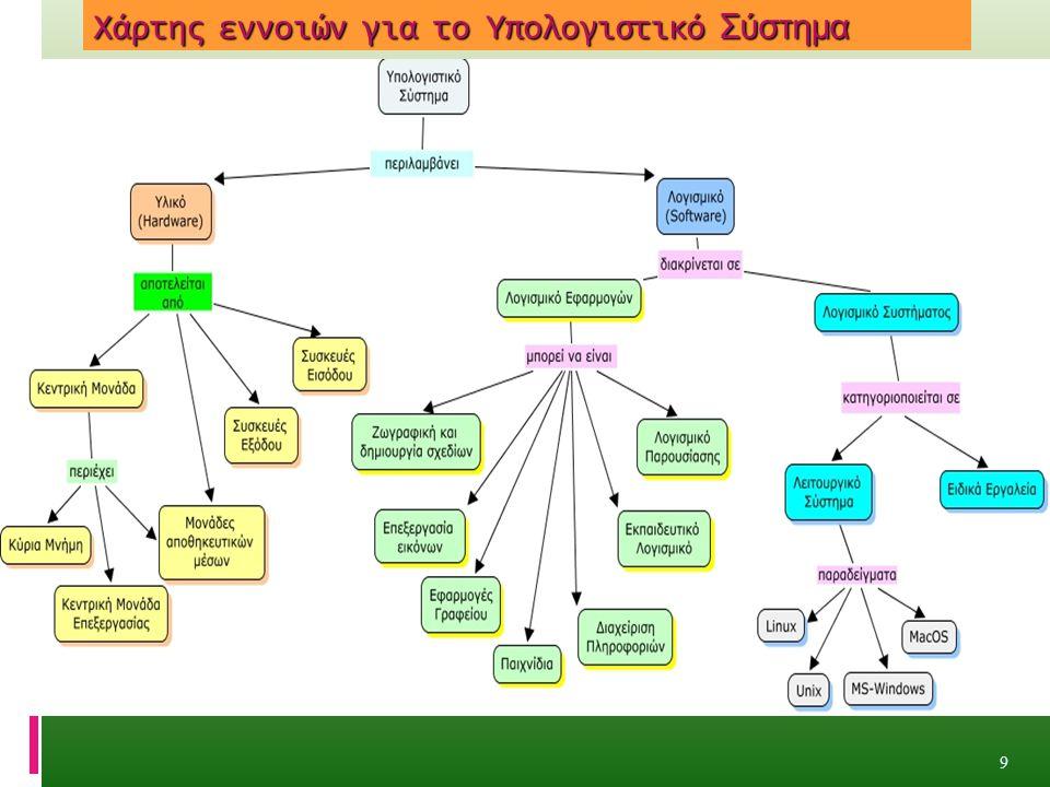 Χάρτης εννοιών για το Υπολογιστικό Σύστημα 9