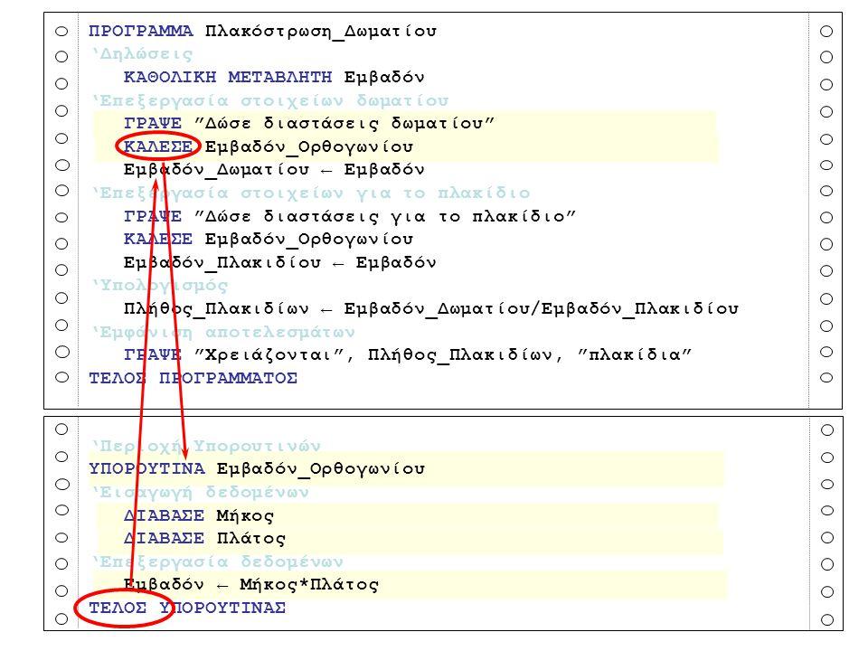 Παράδειγμα - Διαδικασίας2 Πρόβλημα: Να γραφεί ένα πρόγραμμα το οποίο να υπολογίζει τον μεγαλύτερο αριθμό από μια λίστα με τρεις αριθμούς.
