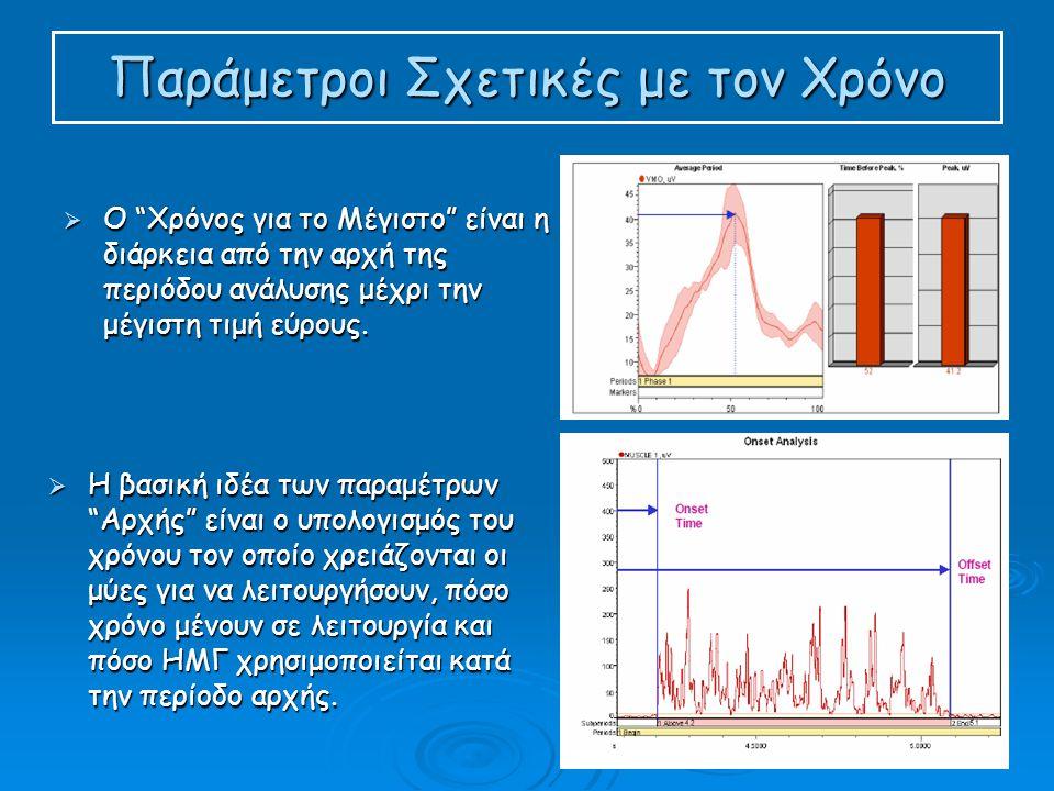 Παράμετροι Σχετικές με τον Χρόνο  Ο Χρόνος για το Μέγιστο είναι η διάρκεια από την αρχή της περιόδου ανάλυσης μέχρι την μέγιστη τιμή εύρους.