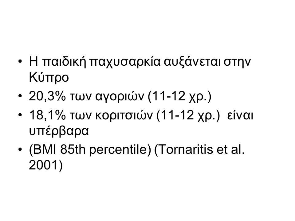 •Η παιδική παχυσαρκία αυξάνεται στην Κύπρο •20,3% των αγοριών (11-12 χρ.) •18,1% των κοριτσιών (11-12 χρ.) είναι υπέρβαρα •(ΒΜΙ 85th percentile) (Torn