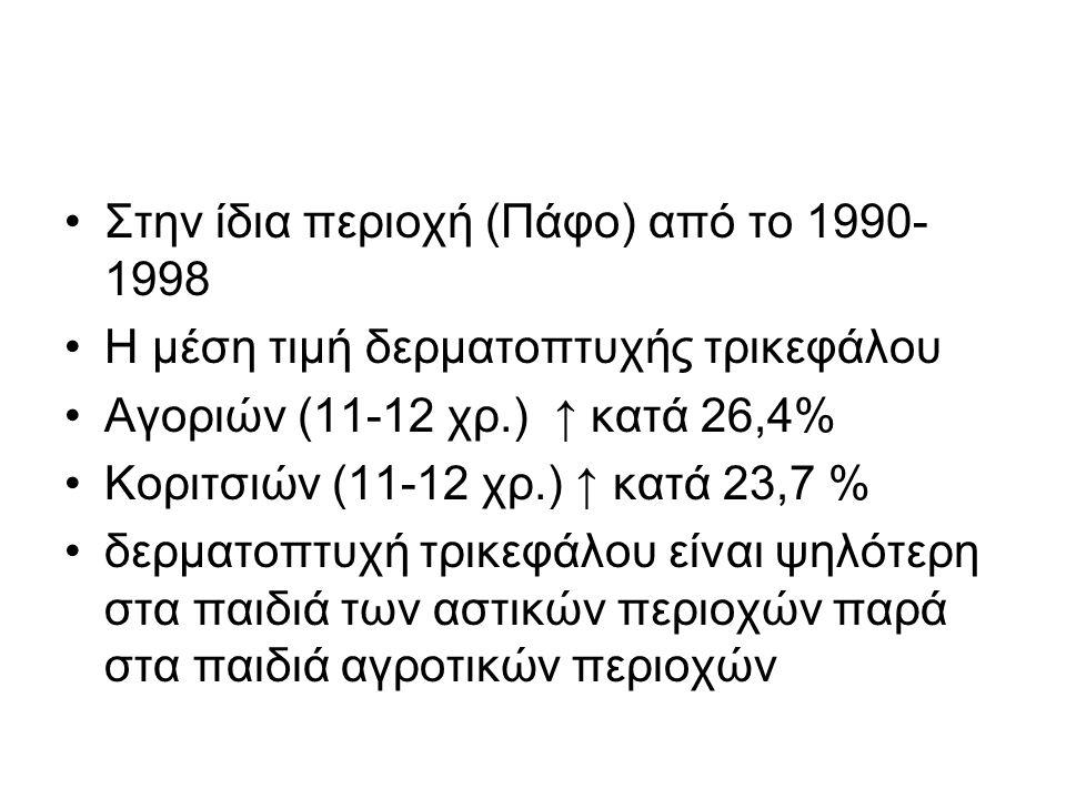 •Στην ίδια περιοχή (Πάφο) από το 1990- 1998 •Η μέση τιμή δερματοπτυχής τρικεφάλου •Αγοριών (11-12 χρ.) ↑ κατά 26,4% •Κοριτσιών (11-12 χρ.) ↑ κατά 23,7