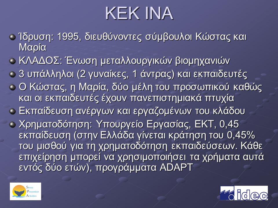 KEK INA Ίδρυση: 1995, διευθύνοντες σύμβουλοι Κώστας και Μαρία ΚΛΑΔΟΣ: Ένωση μεταλλουργικών βιομηχανιών 3 υπάλληλοι (2 γυναίκες, 1 άντρας) και εκπαιδευτές Ο Κώστας, η Μαρία, δύο μέλη του προσωπικού καθώς και οι εκπαιδευτές έχουν πανεπιστημιακά πτυχία Εκπαίδευση ανέργων και εργαζομένων του κλάδου Χρηματοδότηση: Υπουργείο Εργασίας, ΕΚΤ, 0,45 εκπαίδευση (στην Ελλάδα γίνεται κράτηση του 0,45% του μισθού για τη χρηματοδότηση εκπαιδεύσεων.
