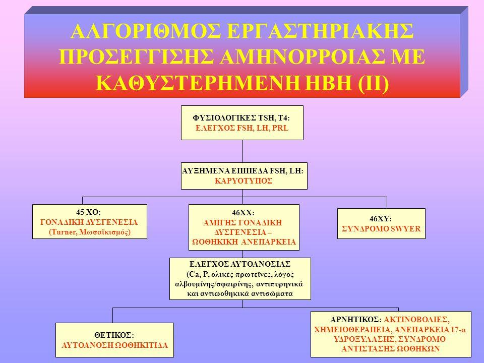 ΑΛΓΟΡΙΘΜΟΣ ΕΡΓΑΣΤΗΡΙΑΚΗΣ ΠΡΟΣΕΓΓΙΣΗΣ ΑΜΗΝΟΡΡΟΙΑΣ ΜΕ ΚΑΘΥΣΤΕΡΗΜΕΝΗ ΗΒΗ (II) ΦΥΣΙΟΛΟΓΙΚΕΣ TSH, T4: ΕΛΕΓΧΟΣ FSH, LH, PRL AYΞΗΜΕΝΑ ΕΠΙΠΕΔΑ FSH, LH: ΚΑΡΥΟΤ