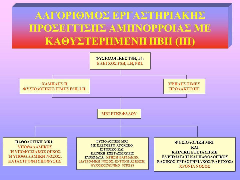 ΑΛΓΟΡΙΘΜΟΣ ΕΡΓΑΣΤΗΡΙΑΚΗΣ ΠΡΟΣΕΓΓΙΣΗΣ ΑΜΗΝΟΡΡΟΙΑΣ ΜΕ ΚΑΘΥΣΤΕΡΗΜΕΝΗ ΗΒΗ (III) ΦΥΣΙΟΛΟΓΙΚΕΣ TSH, T4: ΕΛΕΓΧΟΣ FSH, LH, PRL ΧΑΜΗΛΕΣ Ή ΦΥΣΙΟΛΟΓΙΚΕΣ ΤΙΜΕΣ FS