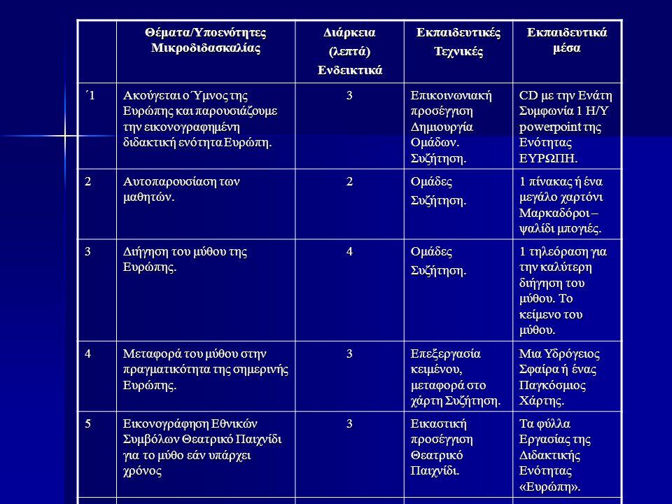 Θέματα/Υποενότητες Μικροδιδασκαλίας Διάρκεια(λεπτά)ΕνδεικτικάΕκπαιδευτικέςΤεχνικές Εκπαιδευτικά μέσα ΄1 Ακούγεται ο Ύμνος της Ευρώπης και παρουσιάζουμ