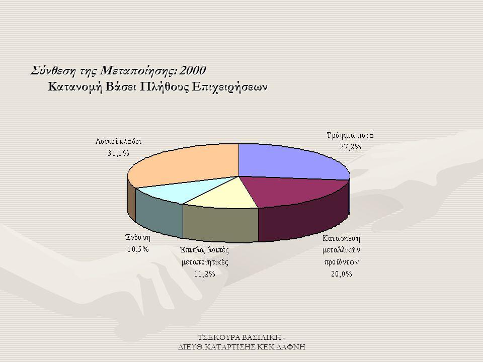 ΤΣΕΚΟΥΡΑ ΒΑΣΙΛΙΚΗ - ΔΙΕΥΘ.ΚΑΤΑΡΤΙΣΗΣ ΚΕΚ ΔΑΦΝΗ Σύνθεση της Μεταποίησης: 2000 Κατανομή Βάσει Πλήθους Επιχειρήσεων