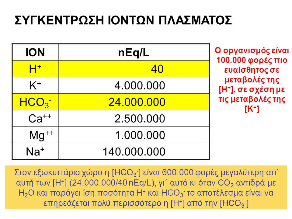 ΣΥΓΚΕΝΤΡΩΣΗ ΙΟΝΤΩΝ ΠΛΑΣΜΑΤΟΣ ΙΟΝnEq/L H+H+ 40 K+K+ 4.000.000 HCO 3 - 24.000.000 Ca ++ 2.500.000 Mg ++ 1.000.000 Na + 140.000.000 Στον εξωκυττάριο χώρο