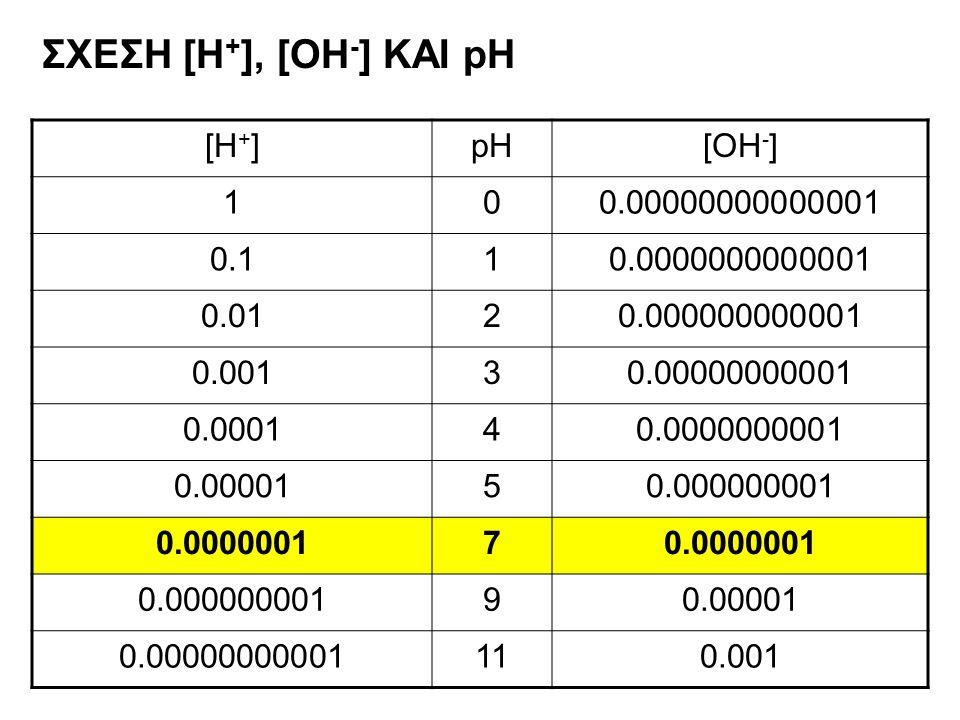 ΣΧΕΣΗ [Η + ], [OH - ] ΚΑΙ pH [H + ]pH[OH - ] 100.00000000000001 0.110.0000000000001 0.0120.000000000001 0.00130.00000000001 0.000140.0000000001 0.0000