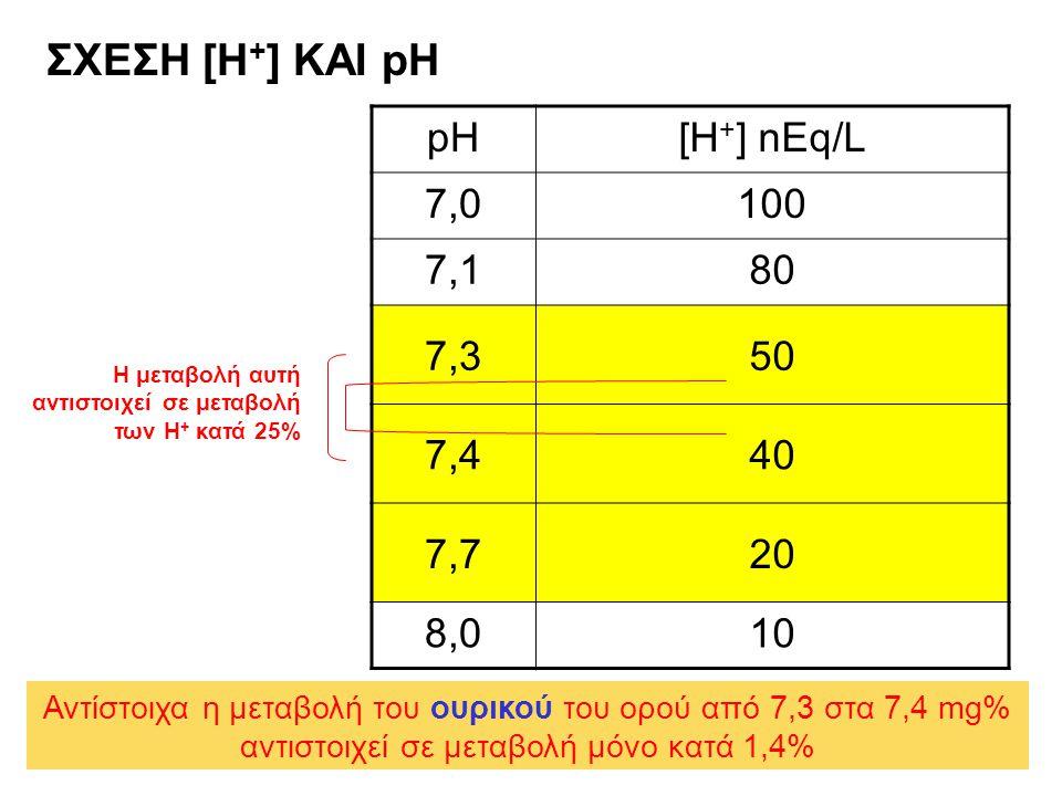 ΣΧΕΣΗ [Η + ] ΚΑΙ pH pH[H + ] nEq/L 7,07,0100 7,17,180 7,350 7,440 7,720 8,010 Η μεταβολή αυτή αντιστοιχεί σε μεταβολή των Η + κατά 25% Αντίστοιχα η με