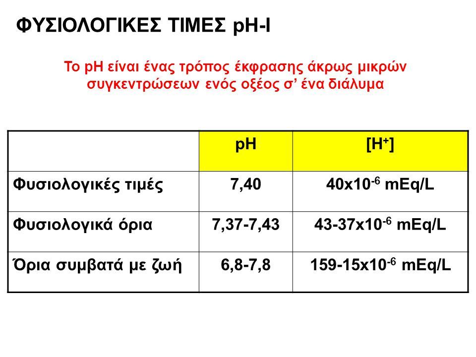 ΦΥΣΙΟΛΟΓΙΚΕΣ ΤΙΜΕΣ pH-I pH[H + ] Φυσιολογικές τιμές7,4040x10 -6 mEq/L Φυσιολογικά όρια7,37-7,4343-37x10 -6 mEq/L Όρια συμβατά με ζωή6,8-7,8159-15x10 -