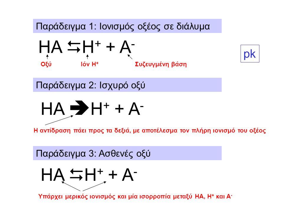 Παράδειγμα 1: Ιονισμός οξέος σε διάλυμα Παράδειγμα 2: Ισχυρό οξύ Παράδειγμα 3: Ασθενές οξύ ΗΑ  Η + + Α - ΟξύΙόν Η + Συζευγμένη βάση ΗΑ  Η + + Α - Η