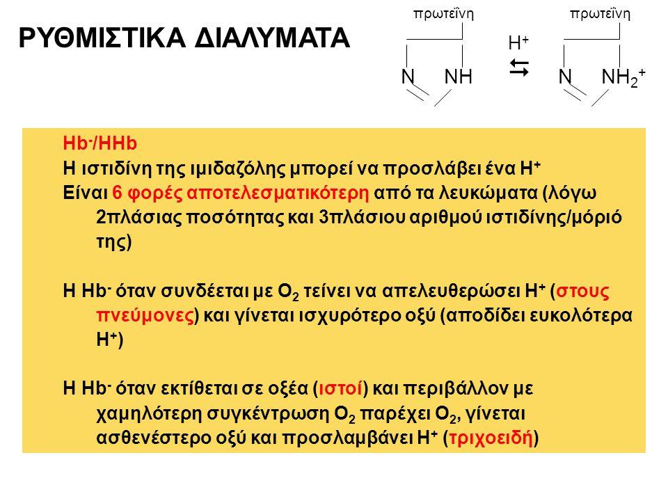 ΡΥΘΜΙΣΤΙΚΑ ΔΙΑΛΥΜΑΤΑ Hb - /HΗb Η ιστιδίνη της ιμιδαζόλης μπορεί να προσλάβει ένα Η + Είναι 6 φορές αποτελεσματικότερη από τα λευκώματα (λόγω 2πλάσιας