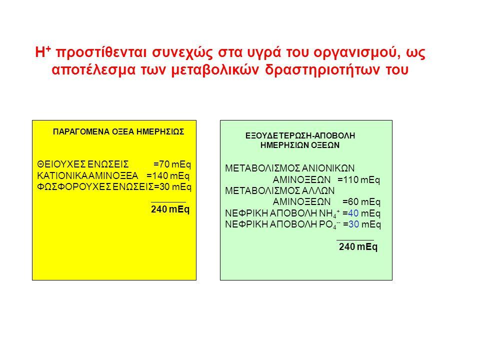 Πέρα από τα οξέα που αναφέρθηκε ότι παράγονται και πρέπει να αποβληθούν, παράγονται καθημερινά τεράστιες ακόμη ποσότητες Η +, οι οποίες επαναχρησιμοποιούνται σε διάφορες χημικές αντιδράσεις και δεν υπάρχει λόγος αποβολής τους Τέτοια είναι: 1.Γαλακτικό: 1.500 mEq/24h 2.ADP: 80.000 mEq/24h 3.ATP:120.000 mEq/24h 4.Μιτοχόνδρια:360.000 mEq/24h 561.500 mEq/24h ΕΠΑΝΑΧΡΗΣΙΜΟΠΟΙΟΥΜΕΝΑ ΟΞΕΑ
