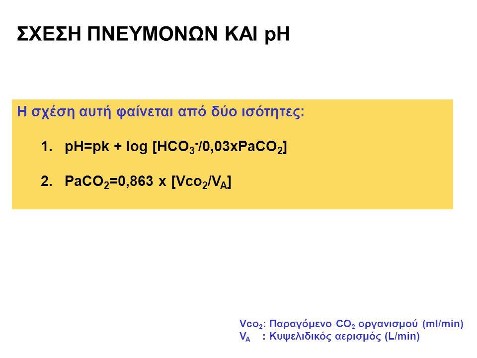 ΣΧΕΣΗ ΠΝΕΥΜΟΝΩΝ ΚΑΙ pH Η σχέση αυτή φαίνεται από δύο ισότητες: 1.pH=pk + log [HCO 3 - /0,03xPaCO 2 ] 2.PaCO 2 =0,863 x [Vco 2 /V A ] Vco 2 : Παραγόμεν