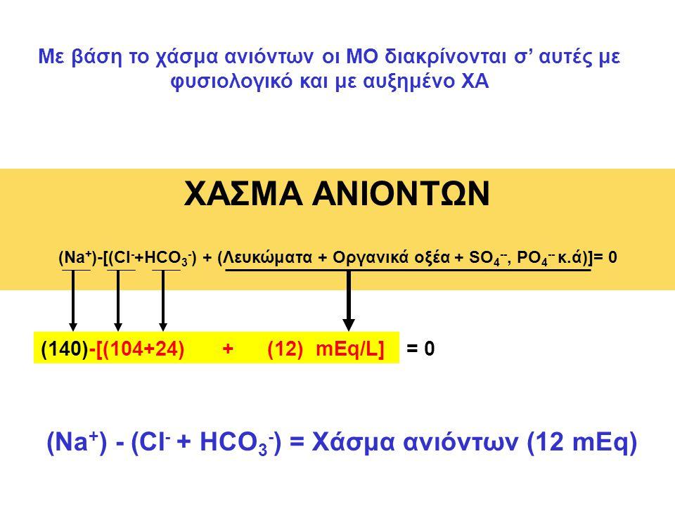 ΧΑΣΜΑ ΑΝΙΟΝΤΩΝ (Na + )-[(CI - +HCO 3 - ) + (Λευκώματα + Οργανικά οξέα + SO 4 --, PO 4 -- κ.ά)]= 0 (12) mEq/L] Με βάση το χάσμα ανιόντων οι ΜΟ διακρίνο