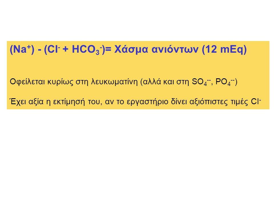 Οφείλεται κυρίως στη λευκωματίνη (αλλά και στη SO 4 --, PO 4 -- ) Έχει αξία η εκτίμησή του, αν το εργαστήριο δίνει αξιόπιστες τιμές CI -