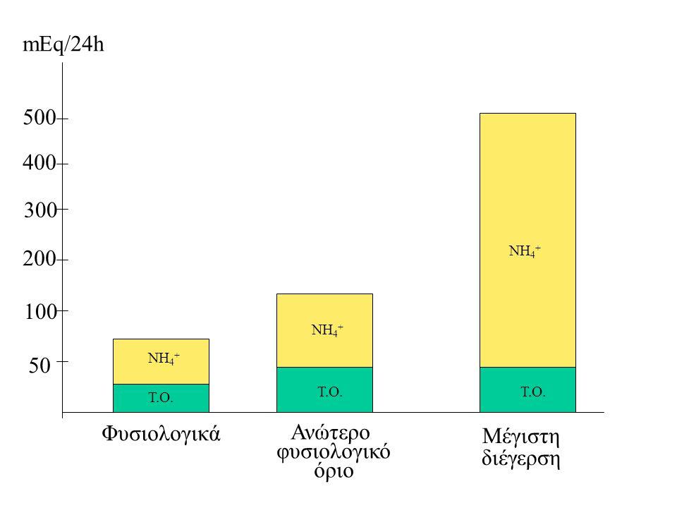 Φυσιολογικά Ανώτερο φυσιολογικό όριο Μέγιστη διέγερση 50 100 200 300 400 500 mEq/24h Τ.Ο. ΝΗ 4 + Τ.Ο. ΝΗ 4 + Τ.Ο. ΝΗ 4 +