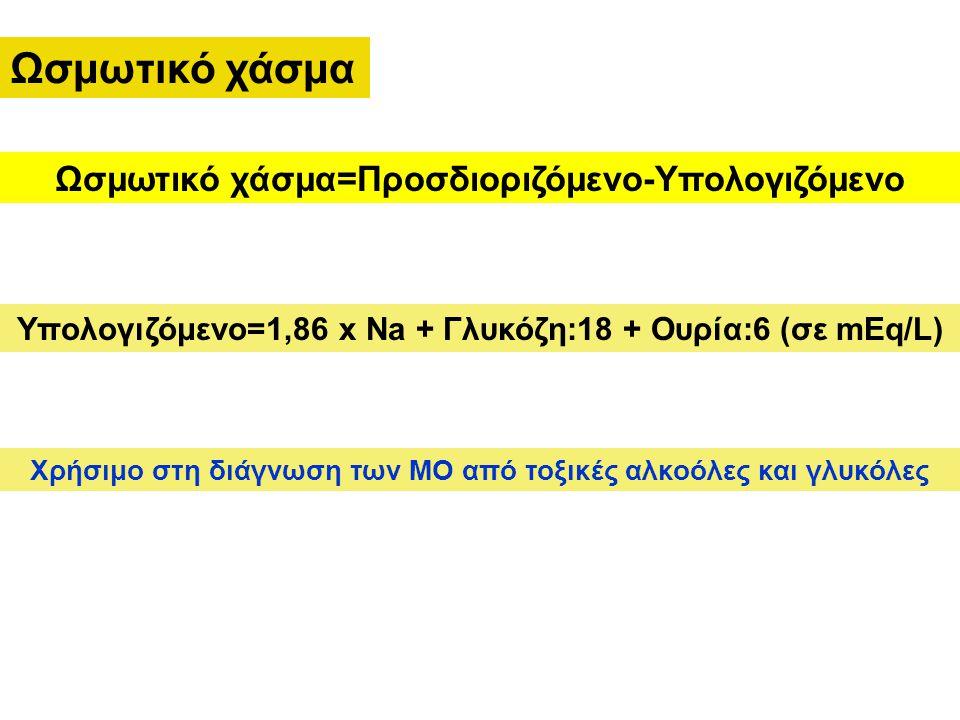 Ωσμωτικό χάσμα Ωσμωτικό χάσμα=Προσδιοριζόμενο-Υπολογιζόμενο Χρήσιμο στη διάγνωση των ΜΟ από τοξικές αλκοόλες και γλυκόλες Υπολογιζόμενο=1,86 x Na + Γλ