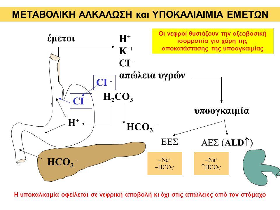 έμετοι Η + Κ + CI - απώλεια υγρών υποογκαιμία HCO 3 - H 2 CO 3 H+H+ HCO 3 - ΕΕΣ  Na +  HCO 3 - ΑΕΣ (ALD  )  Na +  HCO 3 - Η υποκαλιαιμία οφείλετα