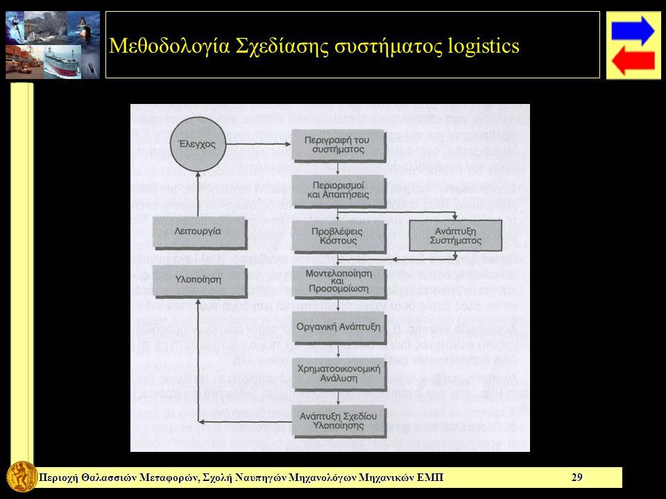 Μεθοδολογία Σχεδίασης συστήματος logistics Περιοχή Θαλασσιών Μεταφορών, Σχολή Ναυπηγών Μηχανολόγων Μηχανικών ΕΜΠ 29