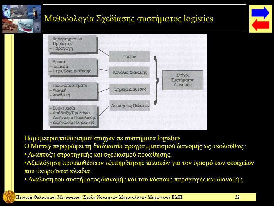 Περιοχή Θαλασσιών Μεταφορών, Σχολή Ναυπηγών Μηχανολόγων Μηχανικών ΕΜΠ 32 Παράμετροι καθορισμού στόχων σε συστήματα logistics Ο Μurray περιγράφει τη διαδικασία προγραμματισμού διανομής ως ακολούθως : • Ανάπτυξη στρατηγικής και σχεδιασμού προώθησης.
