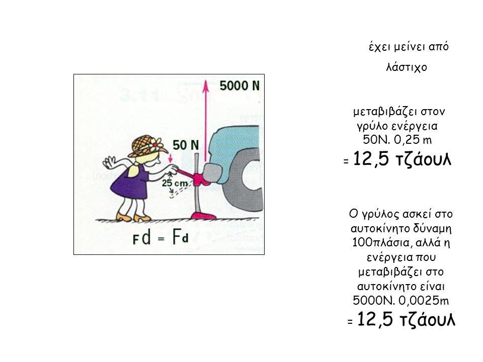 έχει μείνει από λάστιχο μεταβιβάζει στον γρύλο ενέργεια 50Ν. 0,25 m = 12,5 τζάουλ Ο γρύλος ασκεί στο αυτοκίνητο δύναμη 100πλάσια, αλλά η ενέργεια που