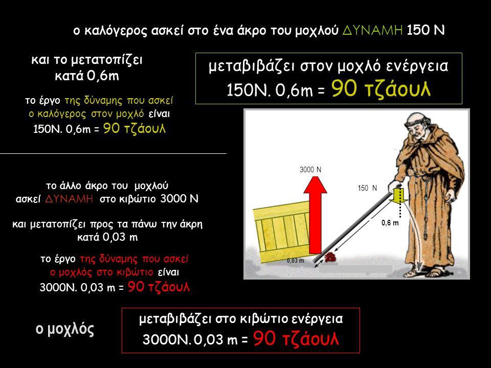 ο καλόγερος ασκεί στο ένα άκρο του μοχλού ΔΥΝΑΜΗ 150 Ν μεταβιβάζει στον μοχλό ενέργεια 150Ν. 0,6m = 90 τζάουλ ο μοχλός μεταβιβάζει στο κιβώτιο ενέργει