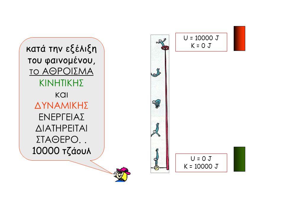 κατά την εξέλιξη του φαινομένου, το ΑΘΡΟΙΣΜΑ ΚΙΝΗΤΙΚΗΣ και ΔΥΝΑΜΙΚΗΣ ΕΝΕΡΓΕΙΑΣ ΔΙΑΤΗΡΕΙΤΑΙ ΣΤΑΘΕΡΟ.. 10000 τζάουλ U = 7500 J K = 2500 J U = 10000 J K