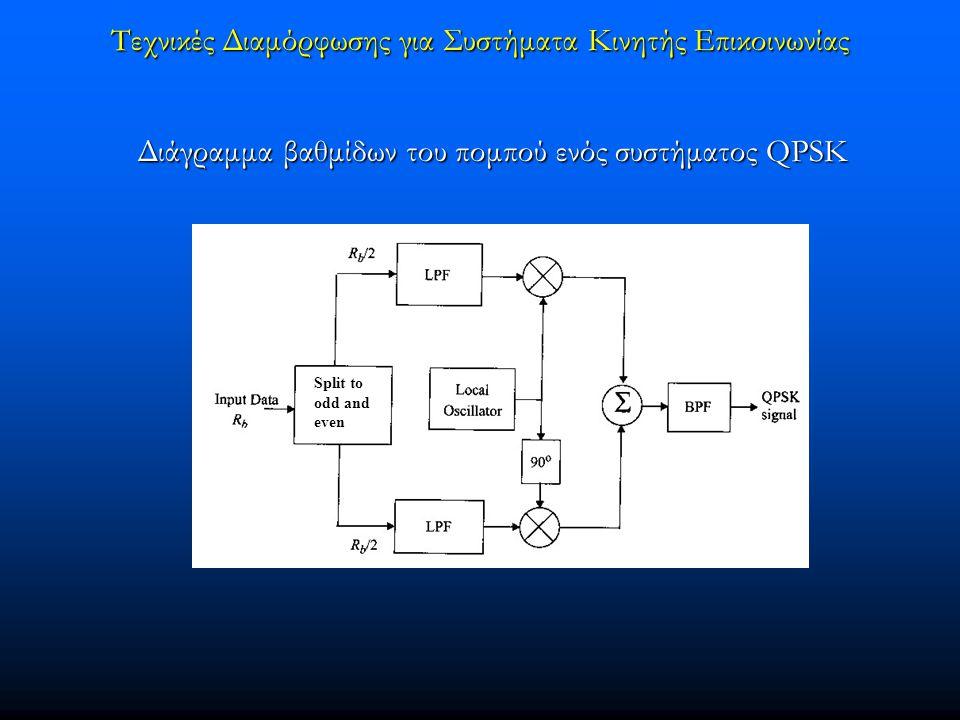 Τεχνικές Διαμόρφωσης για Συστήματα Κινητής Επικοινωνίας Διάγραμμα βαθμίδων του πομπού ενός συστήματος QPSK Διάγραμμα βαθμίδων του πομπού ενός συστήματ