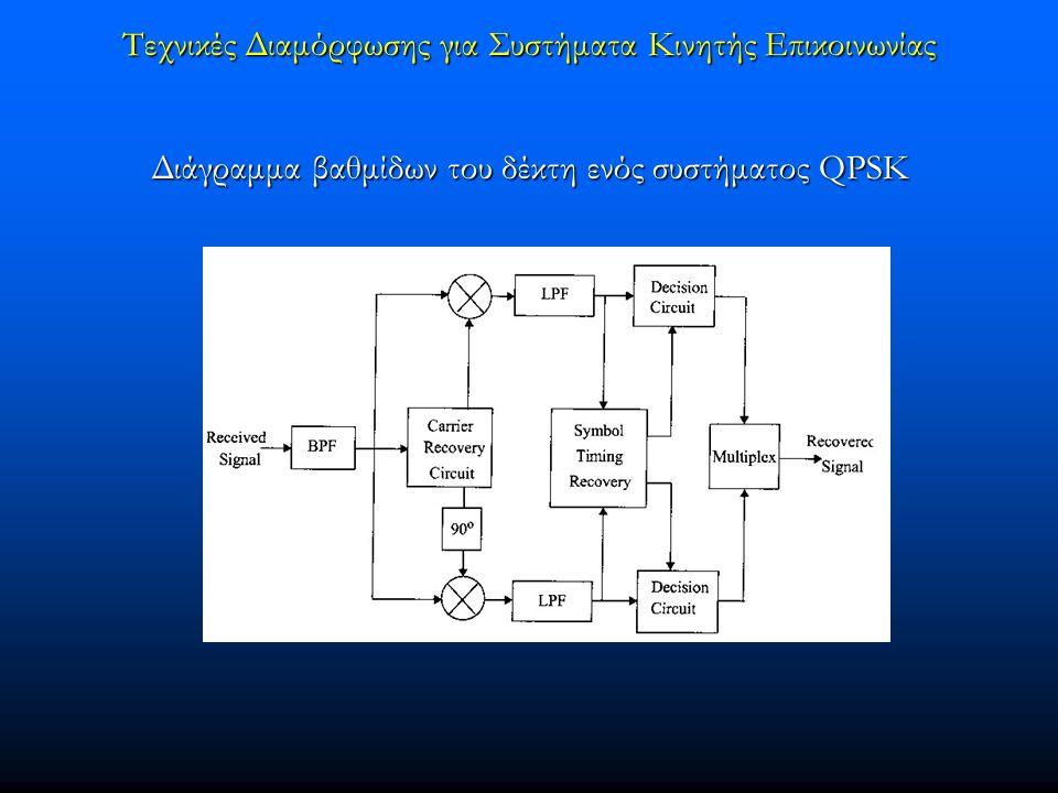 Τεχνικές Διαμόρφωσης για Συστήματα Κινητής Επικοινωνίας Διάγραμμα βαθμίδων του δέκτη ενός συστήματος QPSK