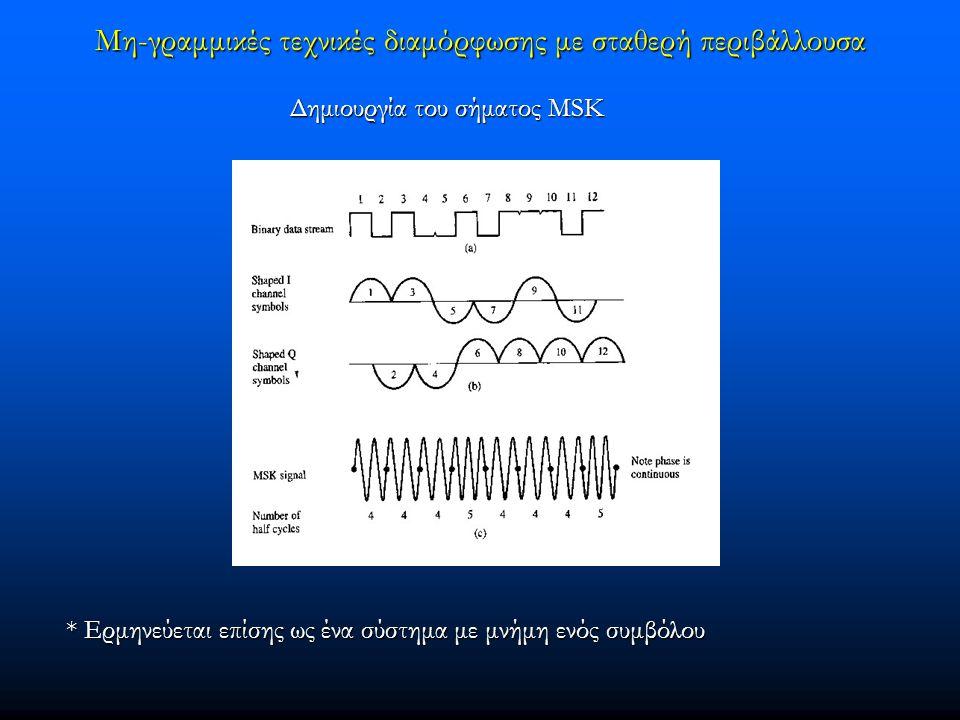 Μη-γραμμικές τεχνικές διαμόρφωσης με σταθερή περιβάλλουσα Δημιουργία του σήματος MSK Δημιουργία του σήματος MSK * Ερμηνεύεται επίσης ως ένα σύστημα με