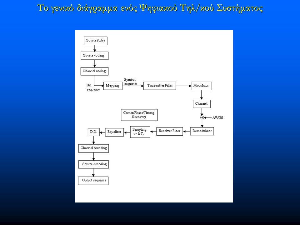 Tο γενικό διάγραμμα ενός Ψηφιακού Τηλ/κού Συστήματος