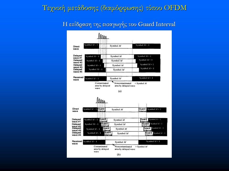 Τεχνική μετάδοσης (διαμόρφωσης) τύπου OFDM Η επίδραση της εισαγωγής του Guard Interval Η επίδραση της εισαγωγής του Guard Interval