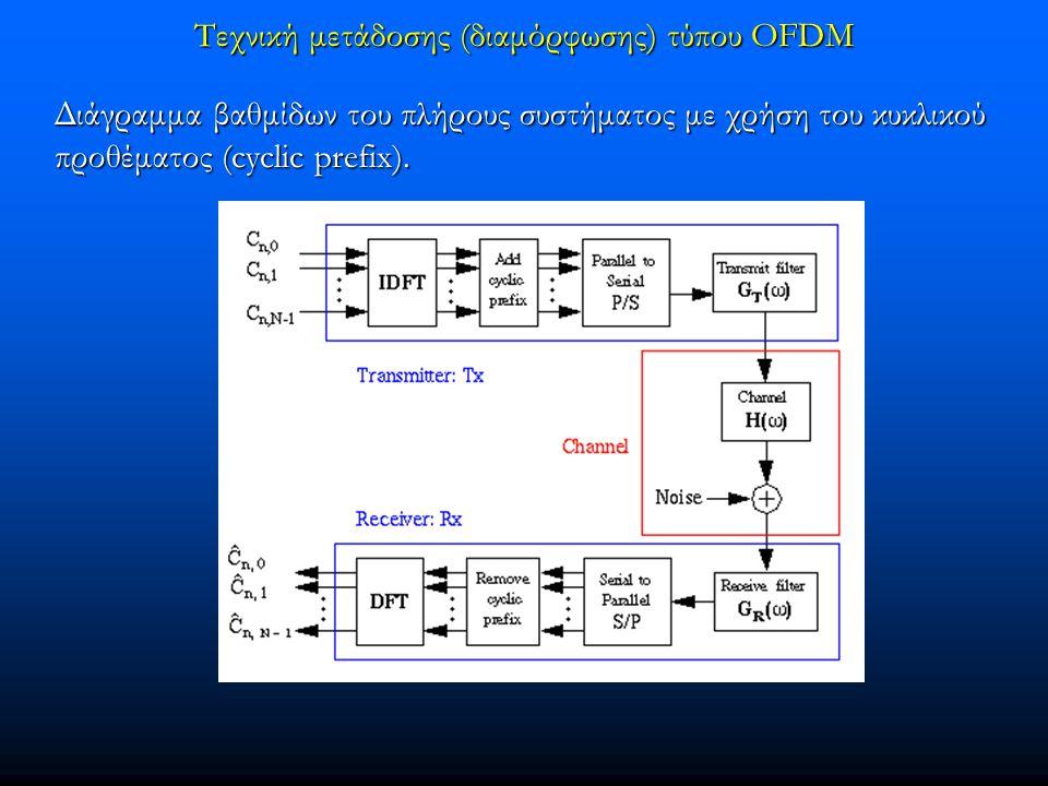 Τεχνική μετάδοσης (διαμόρφωσης) τύπου OFDM Διάγραμμα βαθμίδων του πλήρους συστήματος με χρήση του κυκλικού προθέματος (cyclic prefix).
