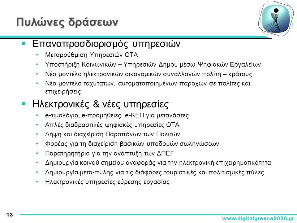 13 www.digitalgreece2020.gr Πυλώνες δράσεων  Επαναπροσδιορισμός υπηρεσιών •Μεταρρύθμιση Υπηρεσιών ΟΤΑ •Υποστήριξη Κοινωνικών – Υπηρεσιών Δήμου μέσω Ψ