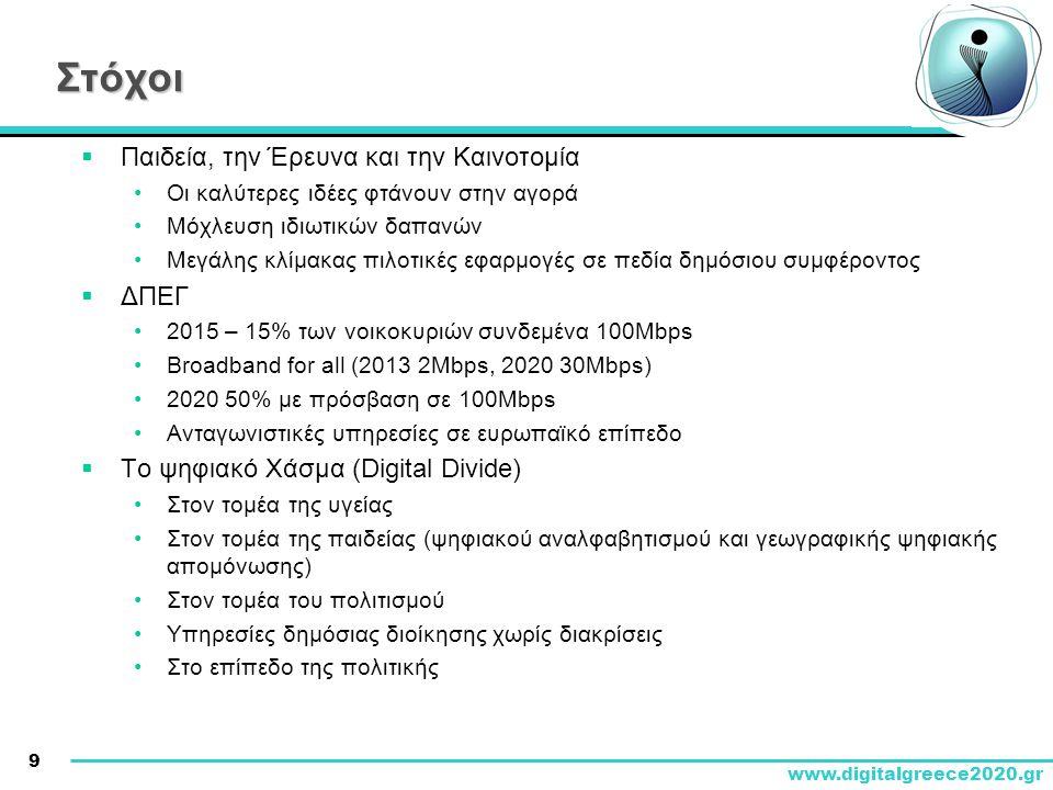 9 www.digitalgreece2020.gr Στόχοι  Παιδεία, την Έρευνα και την Καινοτομία •Οι καλύτερες ιδέες φτάνουν στην αγορά •Μόχλευση ιδιωτικών δαπανών •Μεγάλης