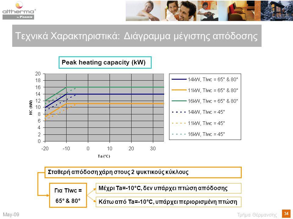 34 Μay-09 Τμήμα Θέρμανσης Τεχνικά Χαρακτηριστικά: Διάγραμμα μέγιστης απόδοσης Σταθερή απόδοση χάρη στους 2 ψυκτικούς κύκλους Μέχρι Ta=-10°C, δεν υπάρχει πτώση απόδοσης Κάτω από Ta=-10°C, υπάρχει περιορισμένη πτώση Για Tlwc = 65° & 80° Peak heating capacity (kW)