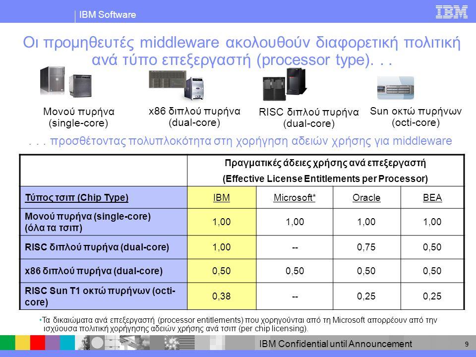 IBM Software IBM Confidential until Announcement 10 Οι πελάτες πρέπει να εστιάζουν στη συνολική πραγματική τιμή (Total Effective Price)  Οι απαιτήσεις απόκτησης αδειών χρήσης αποτελούν μόνο τμήμα της πραγματικής τιμής  Τιμή ανά επεξεργαστή = Αριθμός αδειών χρήσης x Τιμή προϊόντος ανά άδεια χρήσης (Price per Processor = License quantity x Product price per License) * Προτεινόμενη τιμή λιανικής πώλησης Τύπος τσιπ IBMMicrosoftOracleIBMMicrosoftOracle ($K) Μονού πυρήνα (single-core) (όλες οι πλατφόρμες) 1,00 $36$31$49 RISC διπλ.
