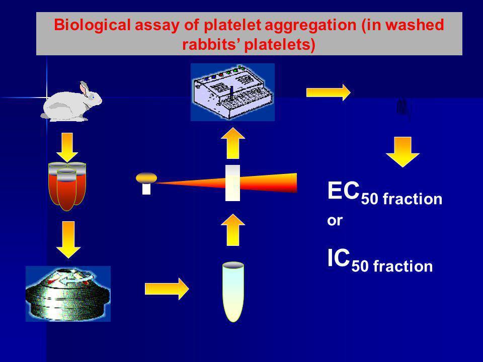 EC 50 fraction or ΙC 50 fraction Biological assay of platelet aggregation (in washed rabbits' platelets)