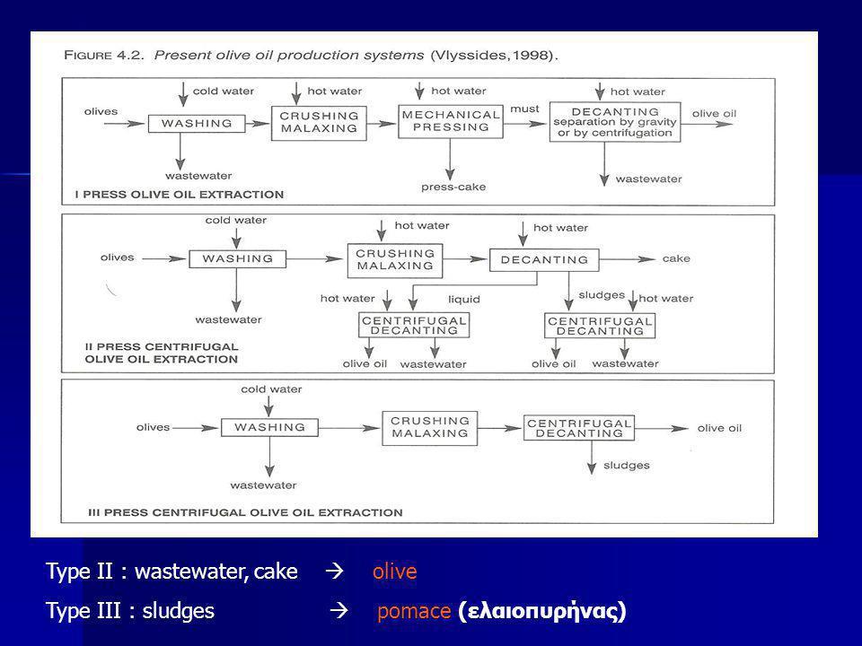 Type II : wastewater, cake  olive Type III : sludges  pomace (ελαιοπυρήνας)