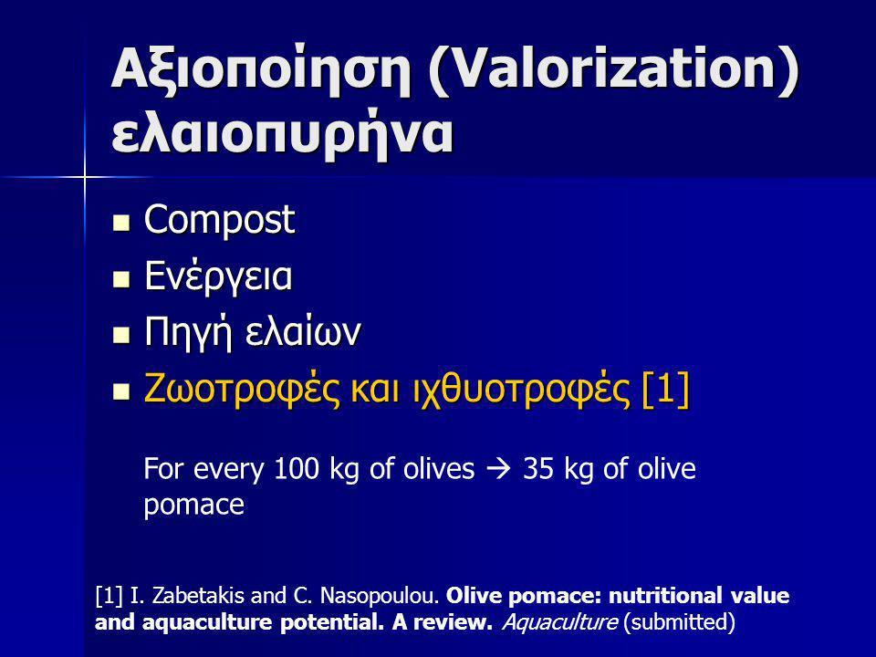 Αξιοποίηση (Valorization) ελαιοπυρήνα  Compost  Ενέργεια  Πηγή ελαίων  Ζωοτροφές και ιχθυοτροφές [1] For every 100 kg of olives  35 kg of olive pomace [1] I.