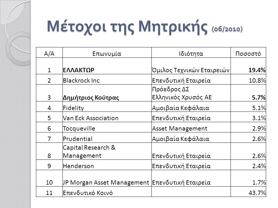 Μέτοχοι της Μητρικής (06/2010) Α/ΑΕπωνυμίαΙδιότηταΠοσοστό 1ΕΛΛΑΚΤΩΡΌμιλος Τεχνικών Εταιρειών19.4% 2Blackrock IncΕπενδυτική Εταιρεία10.8% 3Δημήτριος Κούτρας Πρόεδρος ΔΣ Ελληνικός Χρυσός ΑΕ5.7% 4FidelityΑμοιβαία Κεφάλαια5.1% 5Van Eck AssociationΕπενδυτική Εταιρεία3.1% 6TocquevilleAsset Management2.9% 7PrudentialΑμοιβαία Κεφάλαια2.6% 8 Capital Research & ManagementΕπενδυτική Εταιρεία2.6% 9HendersonΕπενδυτική Εταιρεία2.4% 10JP Morgan Asset ManagementΕπενδυτική Εταιρεία1.7% 11Επενδυτικό Κοινό 43.7%