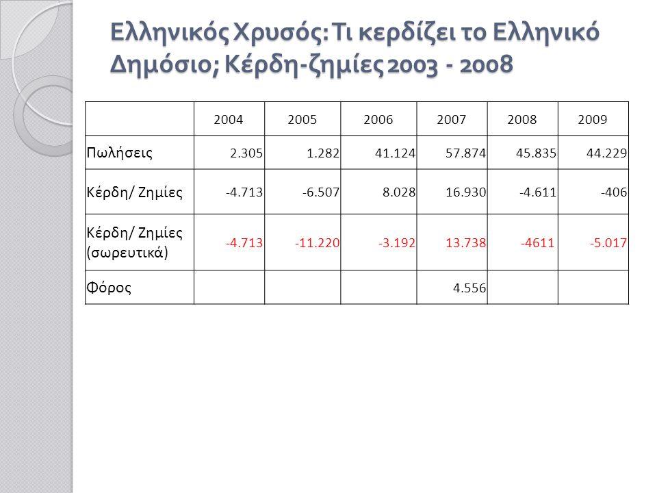 Ελληνικός Χρυσός : Τι κερδίζει το Ελληνικό Δημόσιο ; Κέρδη - ζημίες 2003 - 2008 200420052006200720082009 Πωλήσεις 2.3051.28241.12457.87445.83544.229 Κέρδη/ Ζημίες -4.713-6.5078.02816.930-4.611-406 Κέρδη/ Ζημίες (σωρευτικά) -4.713-11.220-3.19213.738 -4611-5.017 Φόρος 4.556