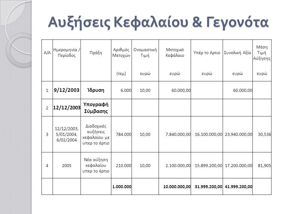Αυξήσεις Κεφαλαίου & Γεγονότα Α/Α Ημερομηνία / Περίοδος Πράξη Αριθμός Μετοχών Ονομαστική Τιμή Μετοχικό Κεφάλαιο Υπέρ το ΑρτιοΣυνολική Αξία Μέση Τιμή Αύξησης (τεμ)ευρώ 1 9/12/2003Ίδρυση 6.00010,0060.000,00 2 12/12/2003 Υπογραφή Σύμβασης 3 12/12/2003, 5/01/2004, 6/02/2004 Διαδοχικές αυξήσεις κεφαλαίου με υπερ το άρτιο 784.00010,007.840.000,0016.100.000,0023.940.000,0030,536 42005 Νέα αύξηση κεφαλαίου υπερ το άρτιο 210.00010,002.100.000,0015.899.200,0017.200.000,0081,905 1.000.000 10.000.000,0031.999.200,0041.999.200,00