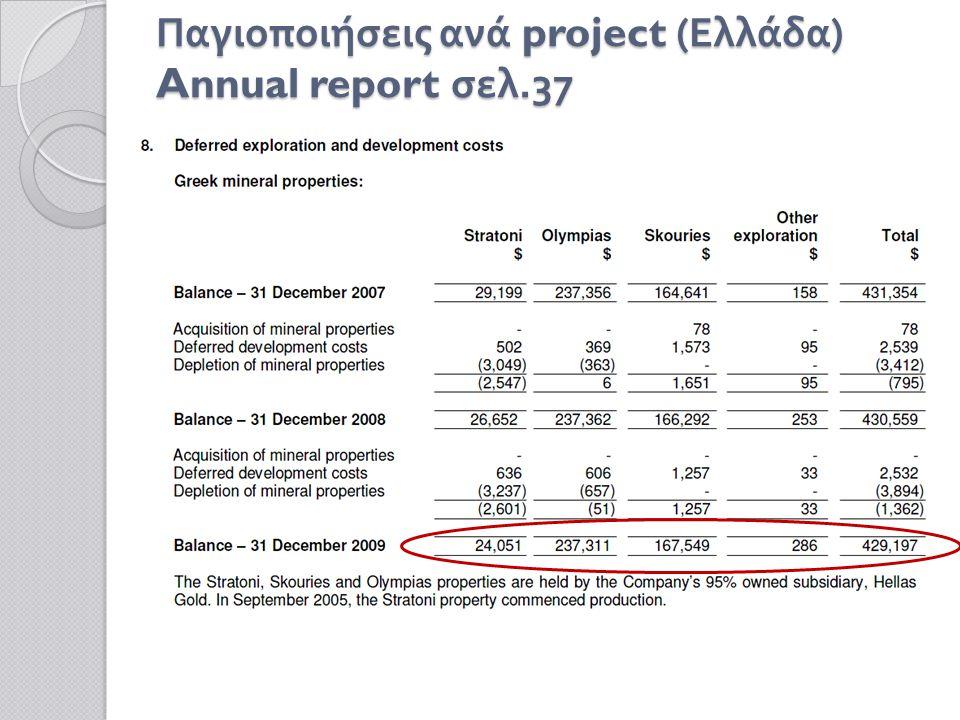 Σύγκριση μεγεθών που εμφανίζονται στον ισολογισμό της εταιρίας στην Ελλάδα με τα ίδια στοιχεία από τον ισολογισμό της μητρικής 2008 Ελληνικός Χρυσός ΑΕ (ευρώ)Μητρική σε $ Πάγιο Ενεργητικό 50.170 501.852 ( Annual report σελ.53) Σύνολο Κεφαλαίων 46.677 587.735 ( Annual report σελ.26)