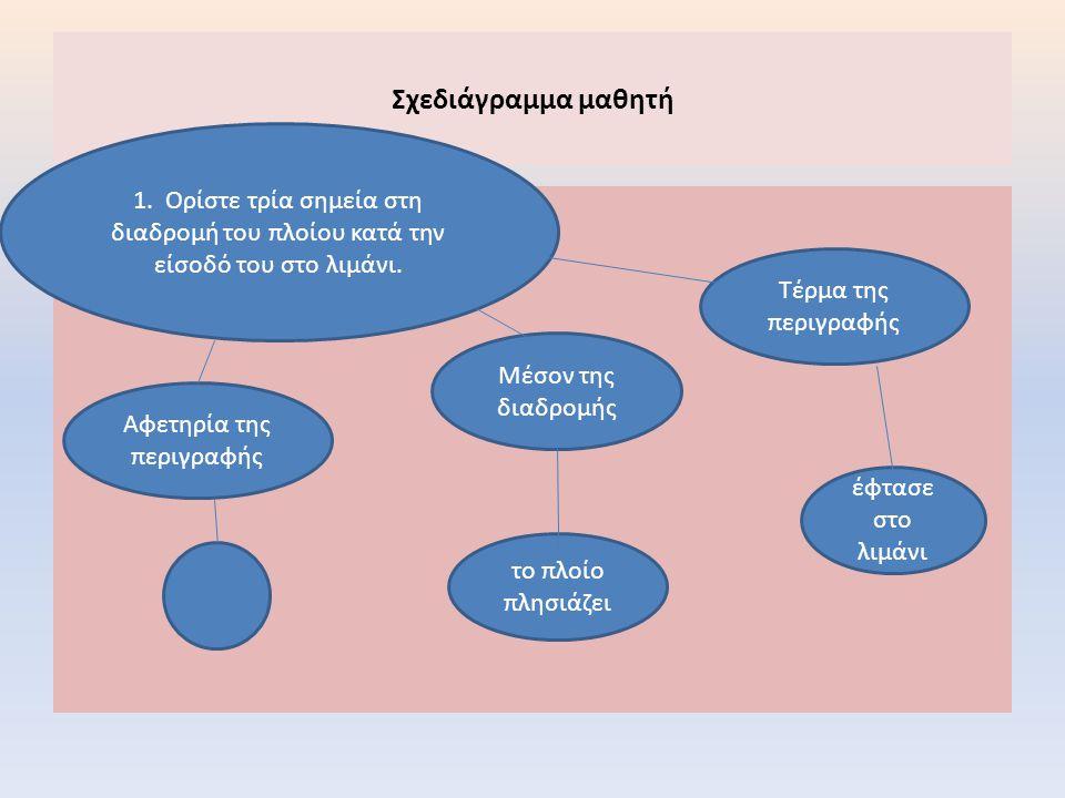 Σχεδιάγραμμα μαθητή 1. Ορίστε τρία σημεία στη διαδρομή του πλοίου κατά την είσοδό του στο λιμάνι. Αφετηρία της περιγραφής Μέσον της διαδρομής Τέρμα τη