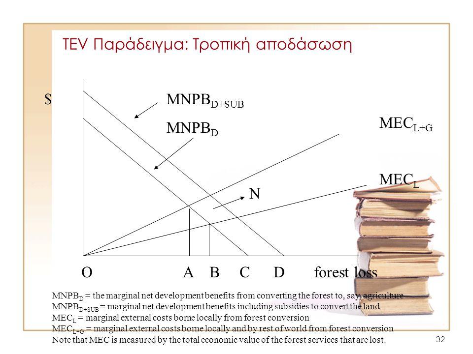 32 TEV Παράδειγμα: Τροπική αποδάσωση O A B C D forest loss MEC L+G MEC L MNPB D+SUB MNPB D N $ MNPB D = the marginal net development benefits from con