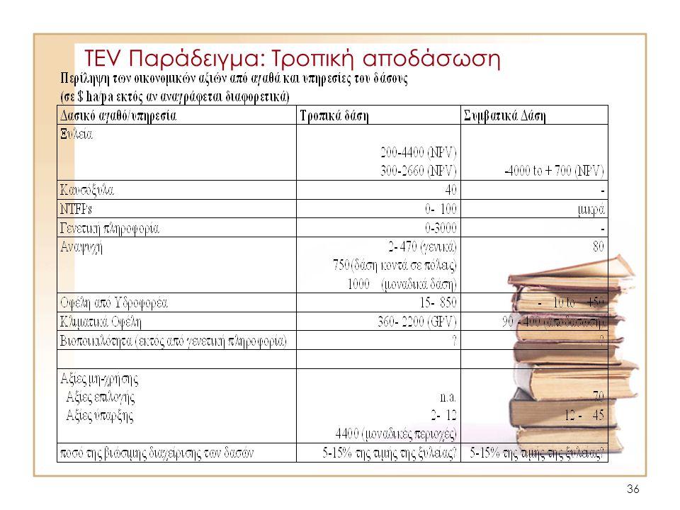 36 TEV Παράδειγμα: Τροπική αποδάσωση