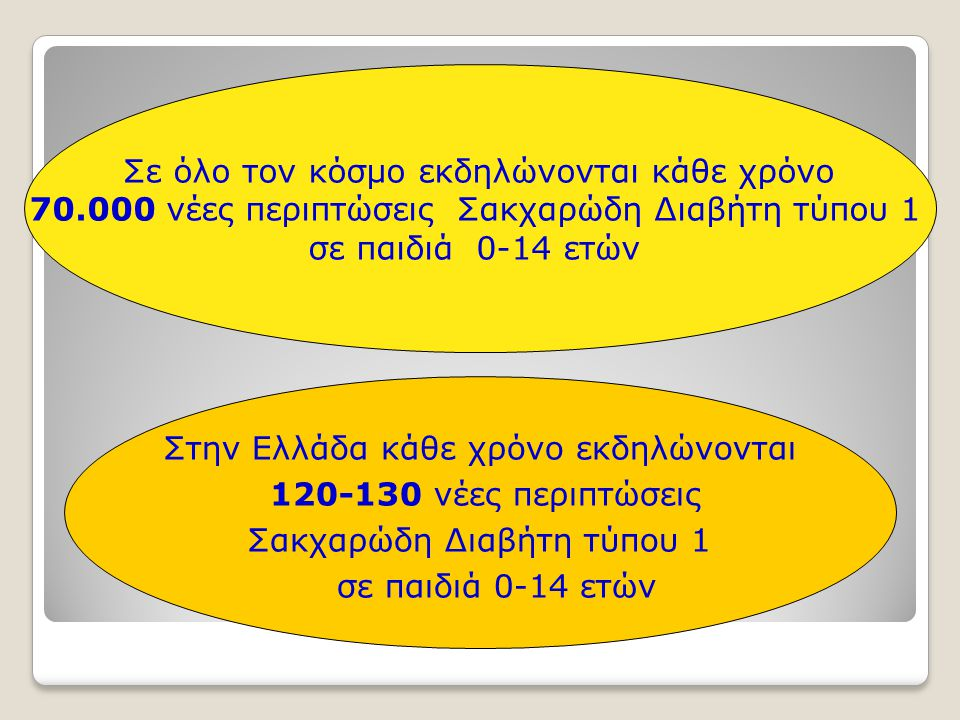 Σε όλο τον κόσμο εκδηλώνονται κάθε χρόνο 70.000 νέες περιπτώσεις Σακχαρώδη Διαβήτη τύπου 1 σε παιδιά 0-14 ετών Στην Ελλάδα κάθε χρόνο εκδηλώνονται 120-130 νέες περιπτώσεις Σακχαρώδη Διαβήτη τύπου 1 σε παιδιά 0-14 ετών