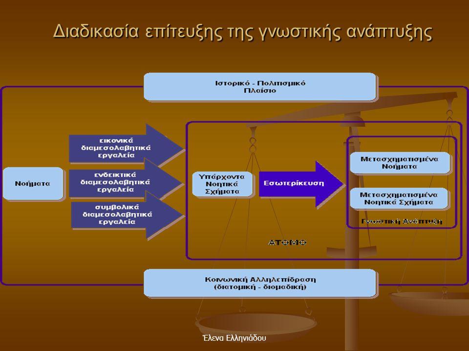 Έλενα Ελληνιάδου Η σημασία της γλώσσας  οικοδομείται η σκέψη  κατανοείται ο κόσμος  διαμορφώνεται η ταυτότητα του ατόμου  μέσω αυτής μεταβιβάζοντα